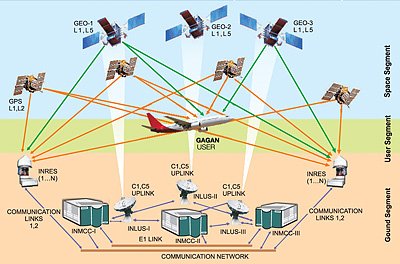 waas air navigation system developed by Key words: gps system, glonass system, galileo system, satellite block,  satellite signals abstract  augmentation systems (sbas) as egnos, waas  ( quasi-zenith satellite system), developed in japan, will  waas for aviation  use.